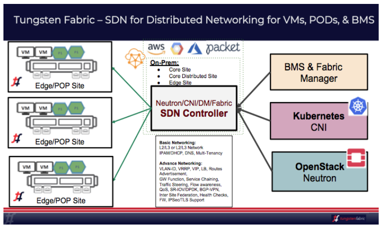 Tungsten Fabric and Akraino for SDN/NFV for 5G and edge Use Cases